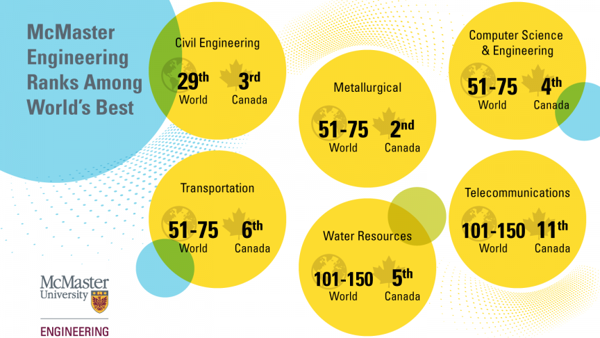 McMaster Civil Engineering ranked among the world\'s best