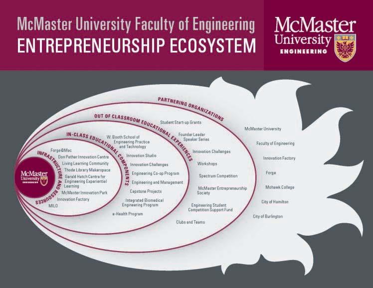Entrepreneurship | Faculty of Engineering